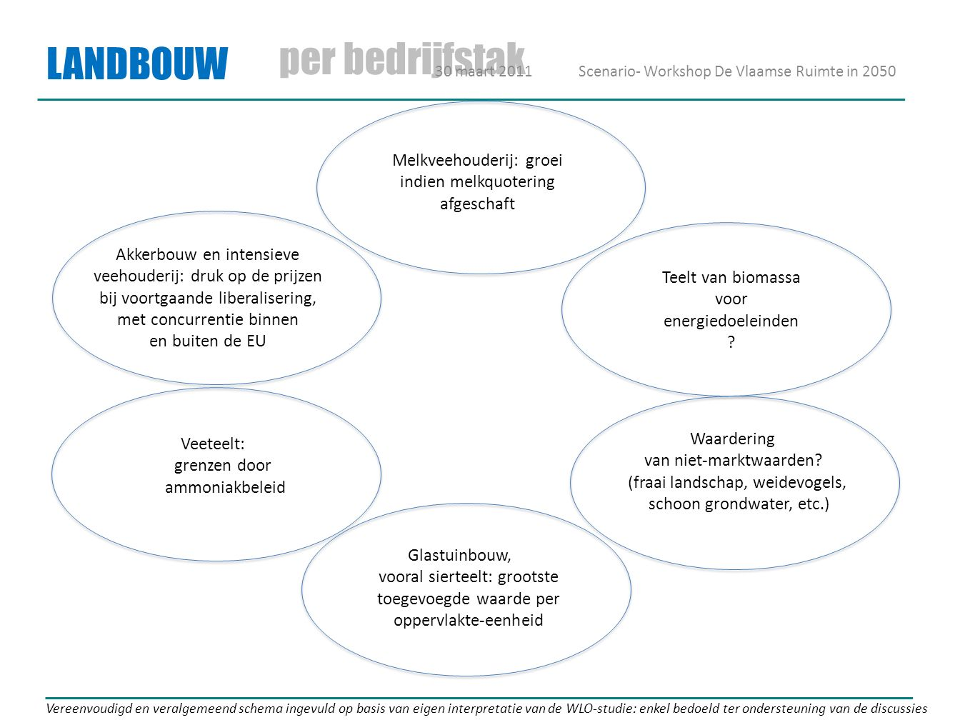 LANDBOUW per bedrijfstak Vereenvoudigd en veralgemeend schema ingevuld op basis van eigen interpretatie van de WLO-studie: enkel bedoeld ter ondersteu