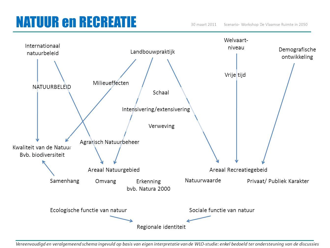 NATUUR en RECREATIE 30 maart 2011Scenario- Workshop De Vlaamse Ruimte in 2050 Vereenvoudigd en veralgemeend schema ingevuld op basis van eigen interpretatie van de WLO-studie: enkel bedoeld ter ondersteuning van de discussies Areaal Recreatiegebeid Landbouwpraktijk Welvaart- niveau Demografische ontwikkeling Areaal Natuurgebied Intensivering/extensivering Schaal Ecologische functie van natuurSociale functie van natuur Kwaliteit van de Natuur Bvb.