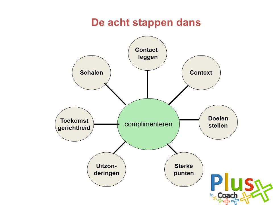 De acht stappen dans complimenteren Contact leggen Context Doelen stellen Sterke punten Uitzon- deringen Toekomst gerichtheid Schalen