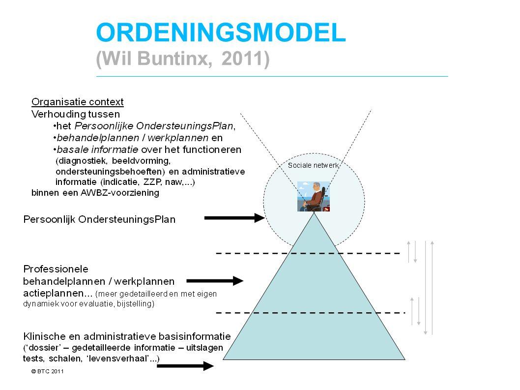 ORDENINGSMODEL (Wil Buntinx, 2011)