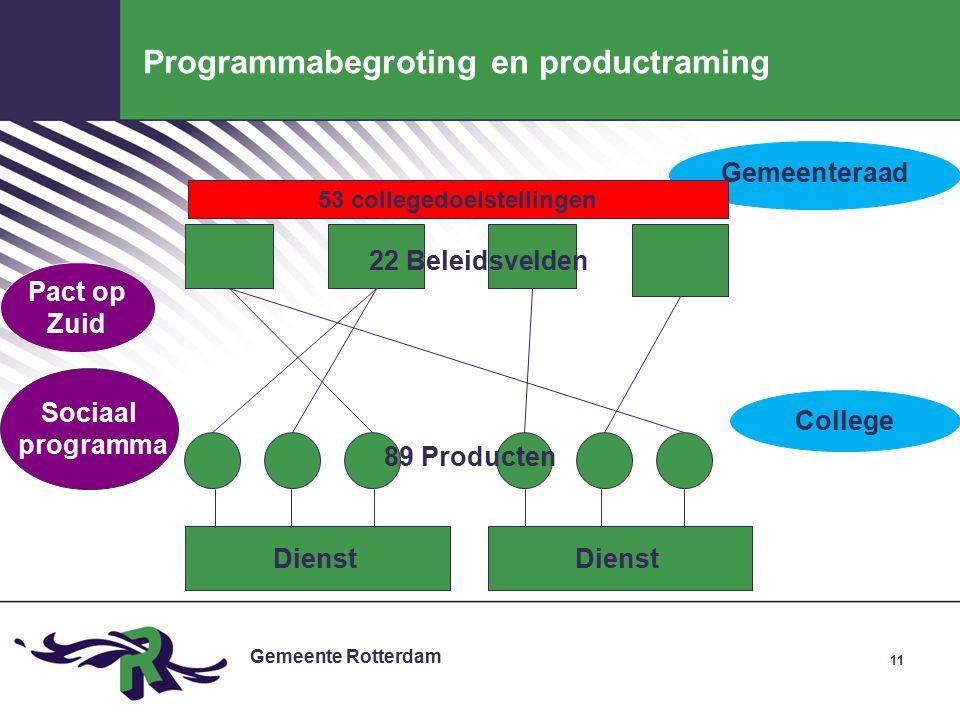 Gemeente Rotterdam 11 Programmabegroting en productraming 89 Producten 22 Beleidsvelden Dienst College Gemeenteraad 53 collegedoelstellingen Sociaal programma Pact op Zuid