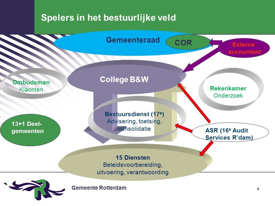 Gemeente Rotterdam 15 Collegeprioriteit: Kindvriendelijke wijken (1) Kindvriendelijke wijken (nr 15a, pijler Wonen):.