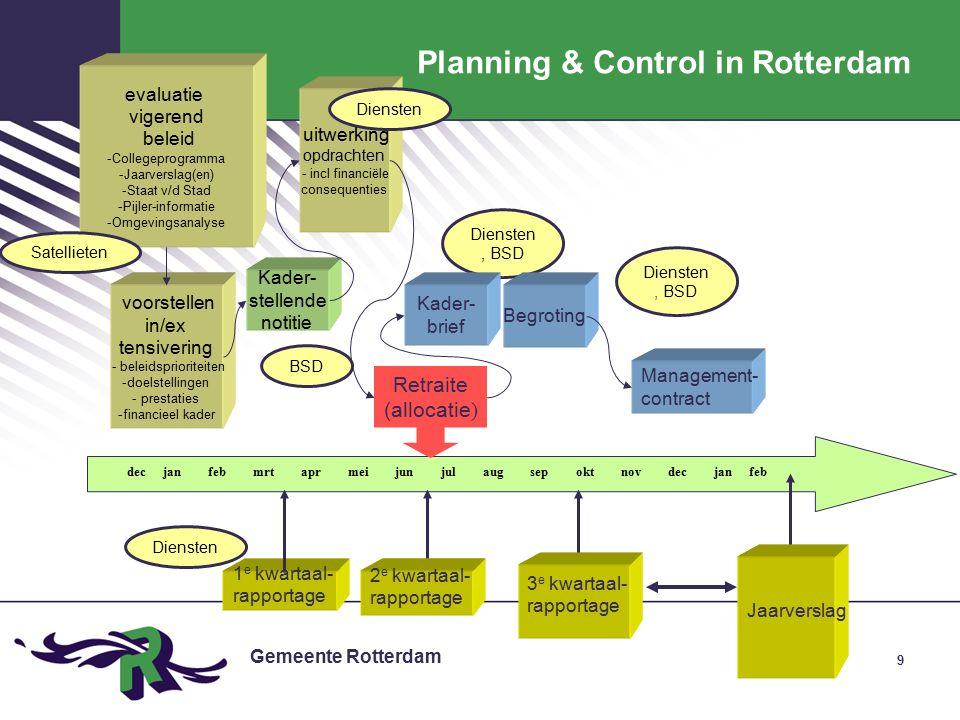 Gemeente Rotterdam 20 Bijsturing door het college Vormen van bijsturing: Vrijmaken van extra budget Ingrepen in de organisatie / aansturing Bijstellen (naar boven of beneden) van doel Aanpassen van definities Aanpassen van de systematiek / administratie Uitvoeren nulmeting
