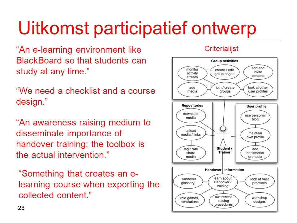 "28 Uitkomst participatief ontwerp ""We need a checklist and a course design."" ""An e-learning environment like BlackBoard so that students can study at"