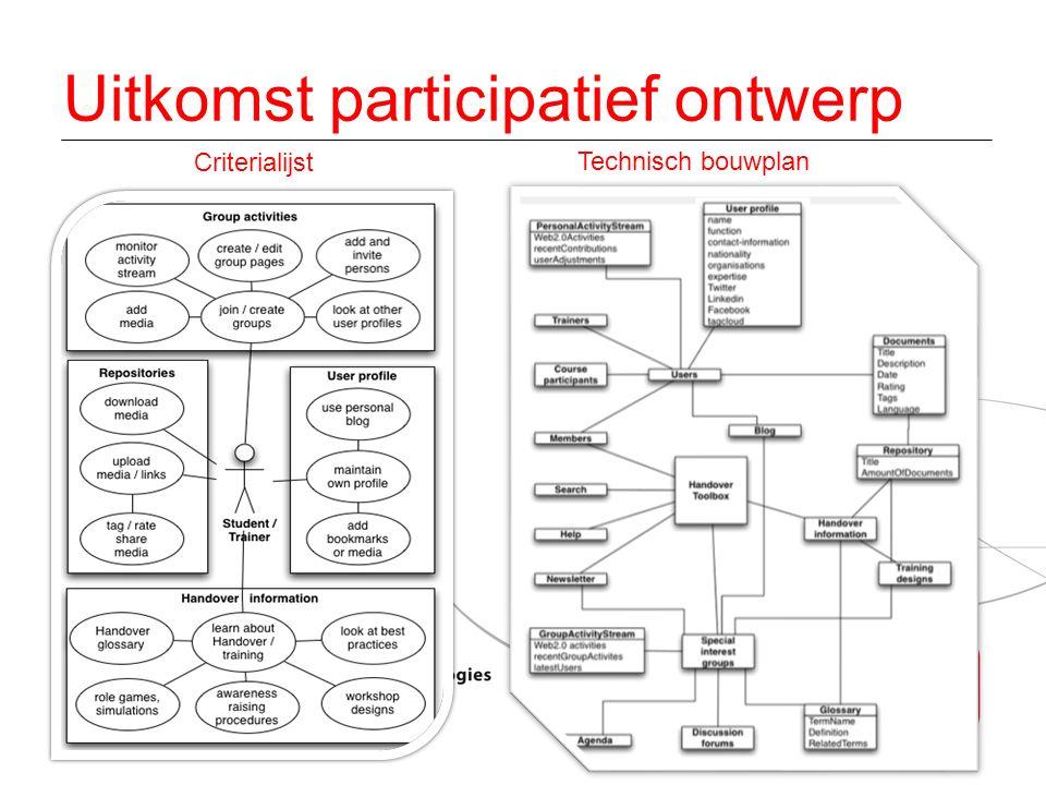 29 Uitkomst participatief ontwerp Criterialijst Technisch bouwplan