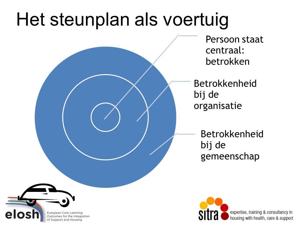 Het steunplan als voertuig Persoon staat centraal: betrokken Betrokkenheid bij de organisatie Betrokkenheid bij de gemeenschap