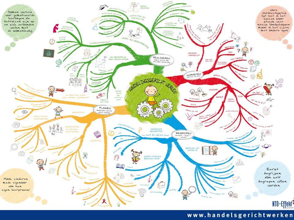 Mindmap HGW www.nto-effekt.nl www.nto-effekt.nl 20
