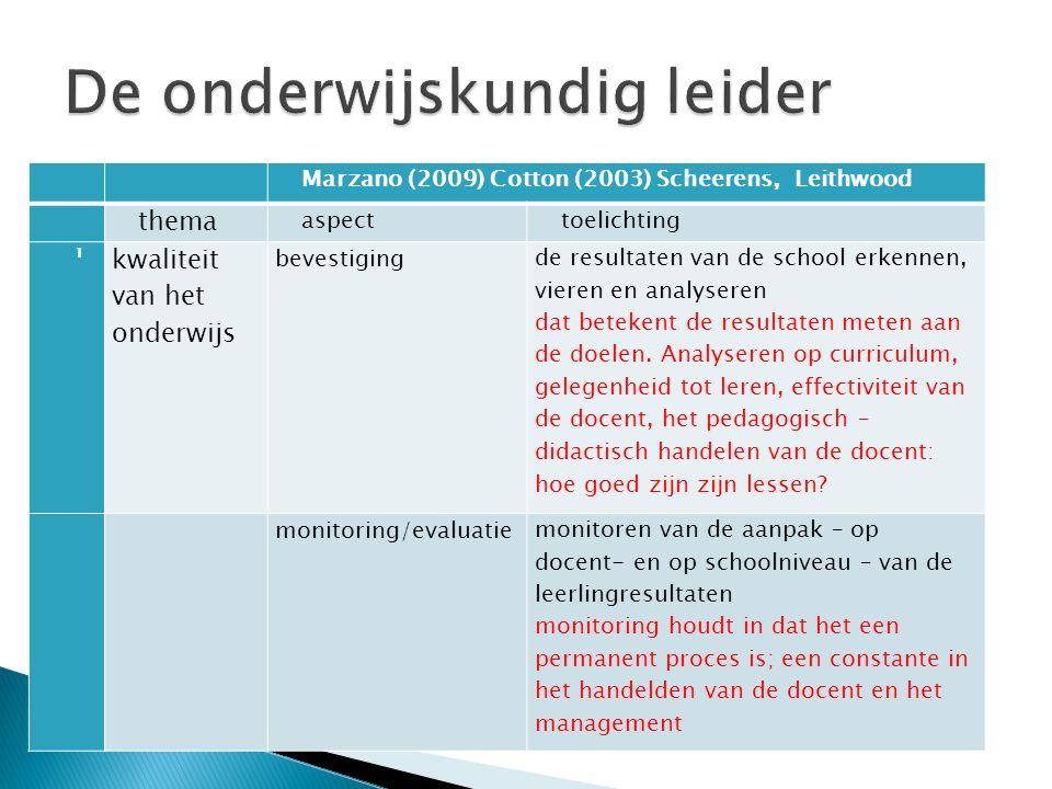 Marzano (2009) Cotton (2003) Scheerens, Leithwood thema aspecttoelichting 1 kwaliteit van het onderwijs bevestiging de resultaten van de school erkennen, vieren en analyseren dat betekent de resultaten meten aan de doelen.