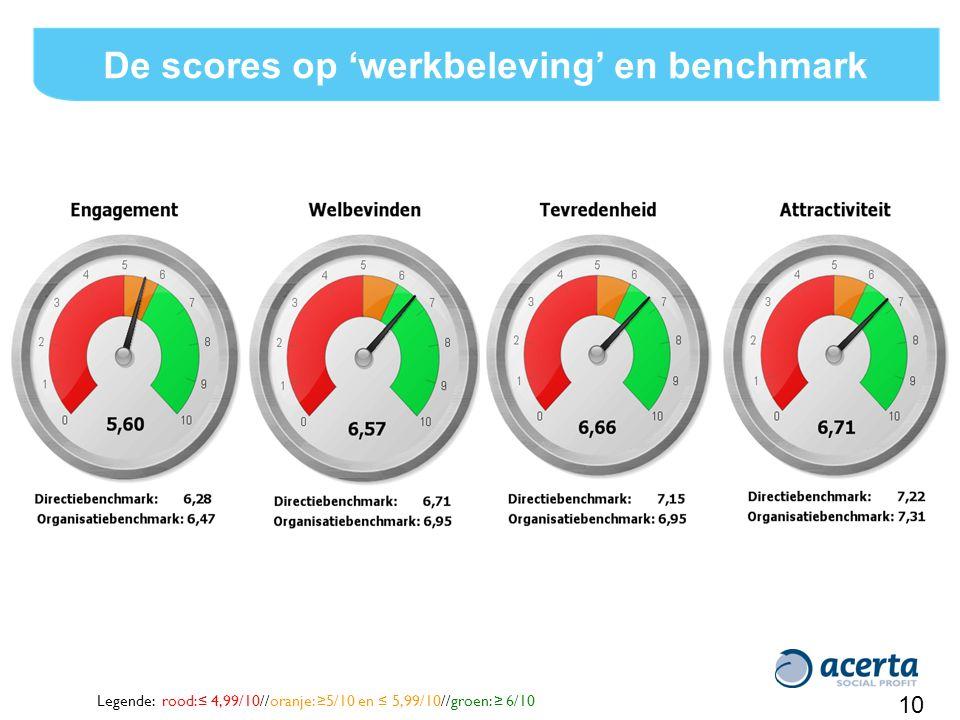 10 De scores op 'werkbeleving' en benchmark Legende: rood:≤ 4,99/10//oranje: ≥5/10 en ≤ 5,99/10//groen: ≥ 6/10