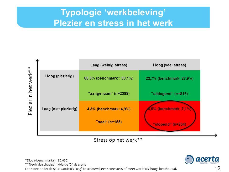 Stress op het werk** Plezier in het werk** 12 *Diova-benchmark (n=35.000) **Neutrale schaalgemiddelde 5 als grens Een score onder de 5/10 wordt als laag beschouwd, een score van 5 of meer wordt als hoog beschouwd.