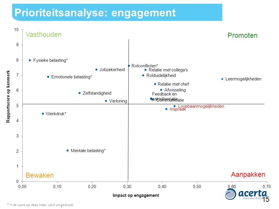 Impact op engagement 15 Promoten Rapportscore op kenmerk Aanpakken Vasthouden Bewaken Prioriteitsanalyse: engagement * = de score op deze index werd omgedraaid.