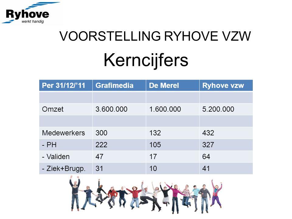 VOORSTELLING RYHOVE VZW Kerncijfers Per 31/12/'11GrafimediaDe MerelRyhove vzw Omzet3.600.0001.600.0005.200.000 Medewerkers300132432 - PH222105327 - Validen471764 - Ziek+Brugp.311041