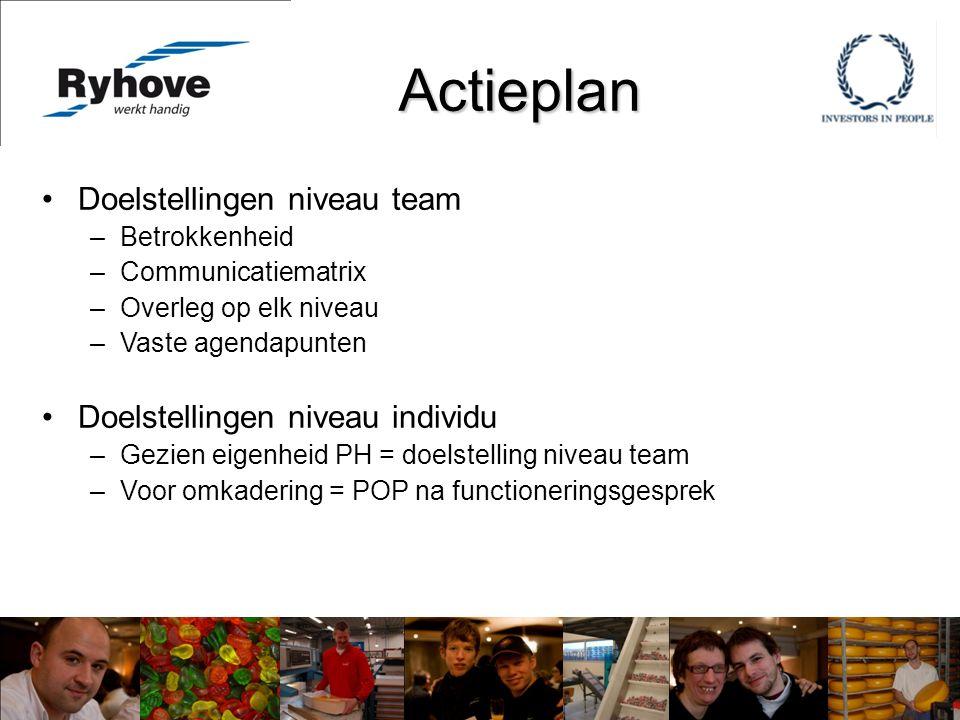 Actieplan Doelstellingen niveau team –Betrokkenheid –Communicatiematrix –Overleg op elk niveau –Vaste agendapunten Doelstellingen niveau individu –Gezien eigenheid PH = doelstelling niveau team –Voor omkadering = POP na functioneringsgesprek