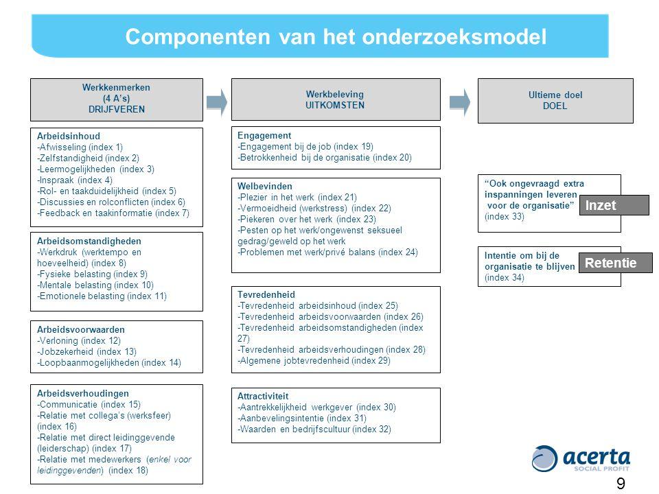 Actieplan Missie en visie : –Scherm –Voettekst in BWeetjes –Duidelijke uitleg op Horizon (missie, visie, waarden) Strategie vanuit de missie en visie –Bestaat in 'dashboard'.