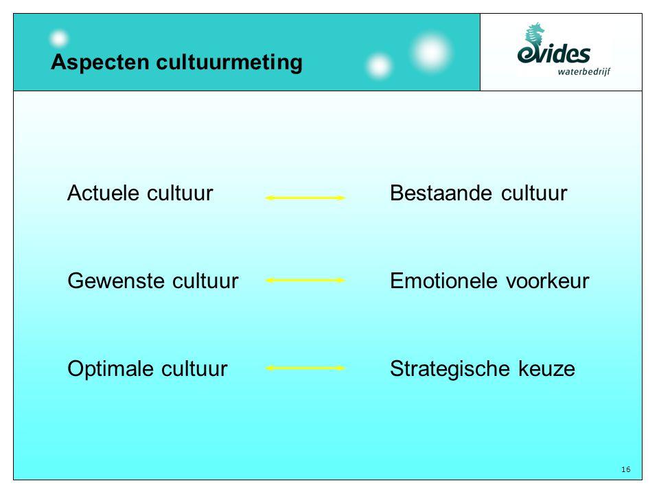 16 Actuele cultuurBestaande cultuurOptimale cultuur Strategische keuze Gewenste cultuur Emotionele voorkeur Aspecten cultuurmeting
