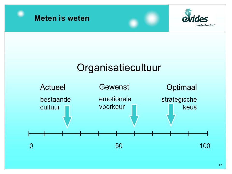 17 Organisatiecultuur Actueel bestaande cultuur Gewenst emotionele voorkeur Optimaal strategische keus 050100 Meten is weten