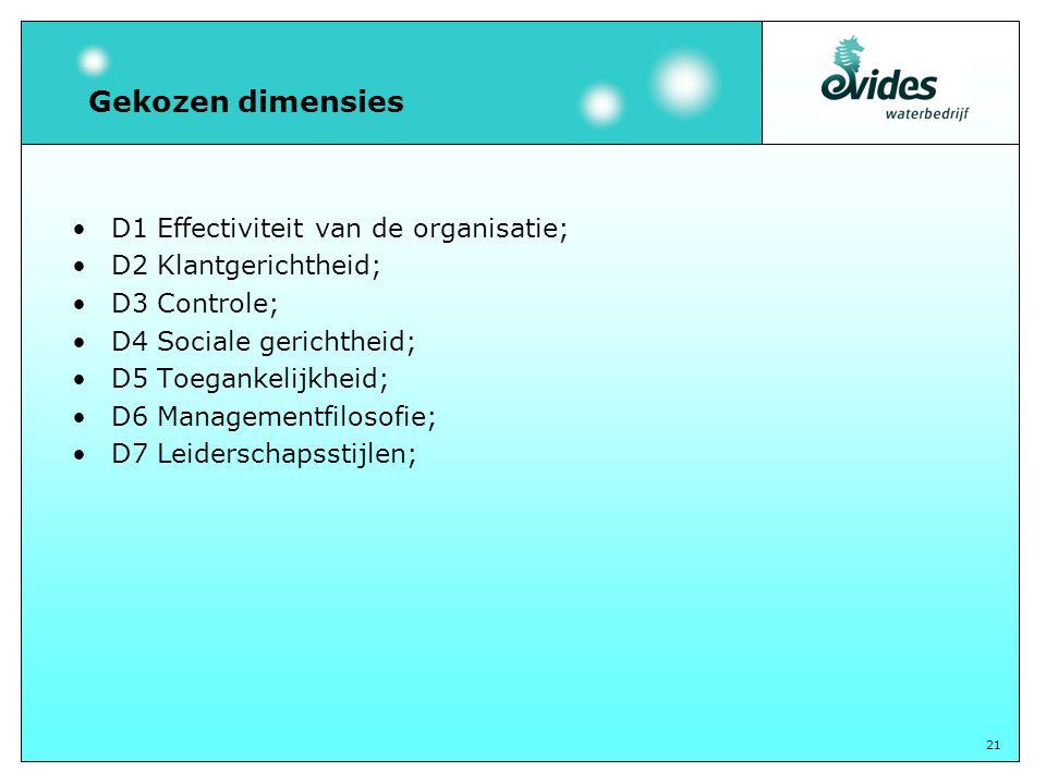 21 Gekozen dimensies D1 Effectiviteit van de organisatie; D2 Klantgerichtheid; D3 Controle; D4 Sociale gerichtheid; D5 Toegankelijkheid; D6 Managementfilosofie; D7 Leiderschapsstijlen;
