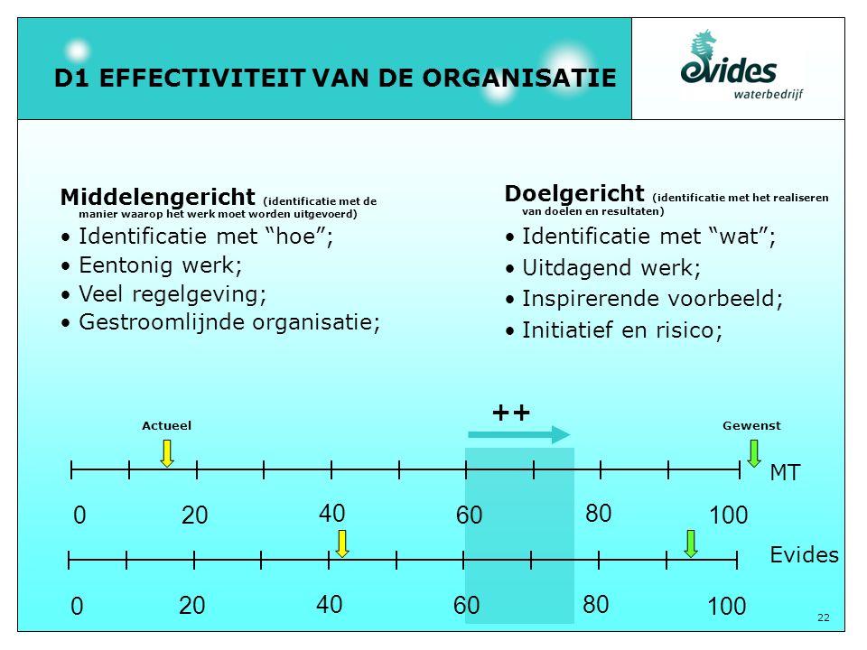 """22 D1 EFFECTIVITEIT VAN DE ORGANISATIE Middelengericht (identificatie met de manier waarop het werk moet worden uitgevoerd) Identificatie met """"hoe""""; E"""
