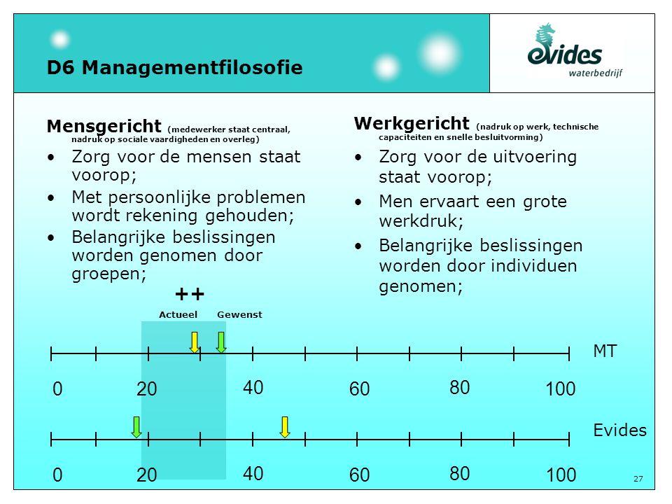 27 D6 Managementfilosofie Mensgericht (medewerker staat centraal, nadruk op sociale vaardigheden en overleg) Zorg voor de mensen staat voorop; Met per