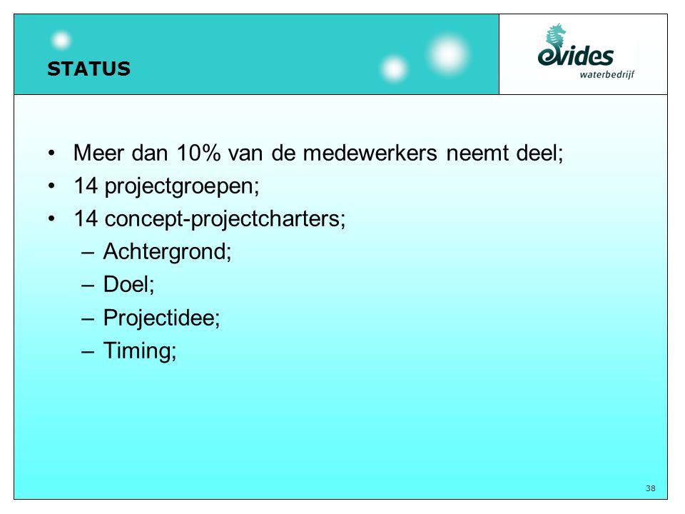 38 STATUS Meer dan 10% van de medewerkers neemt deel; 14 projectgroepen; 14 concept-projectcharters; –Achtergrond; –Doel; –Projectidee; –Timing;