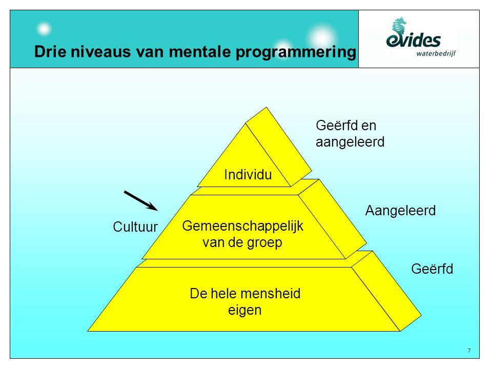 7 Drie niveaus van mentale programmering Individu Gemeenschappelijk van de groep De hele mensheid eigen Geërfd en aangeleerd Aangeleerd Geërfd Cultuur