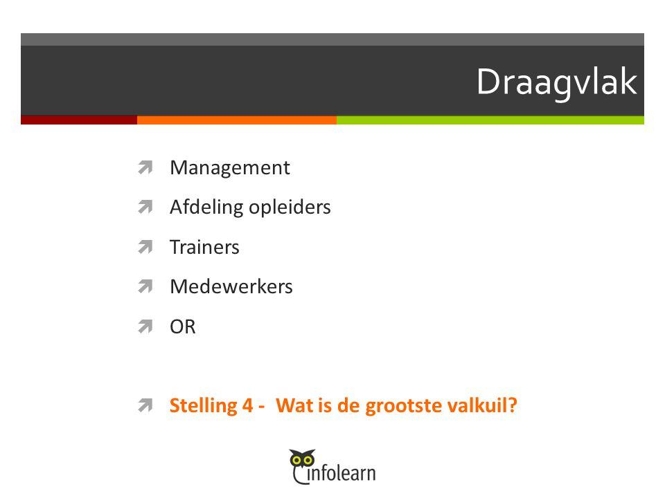 Draagvlak  Management  Afdeling opleiders  Trainers  Medewerkers  OR  Stelling 4 - Wat is de grootste valkuil?