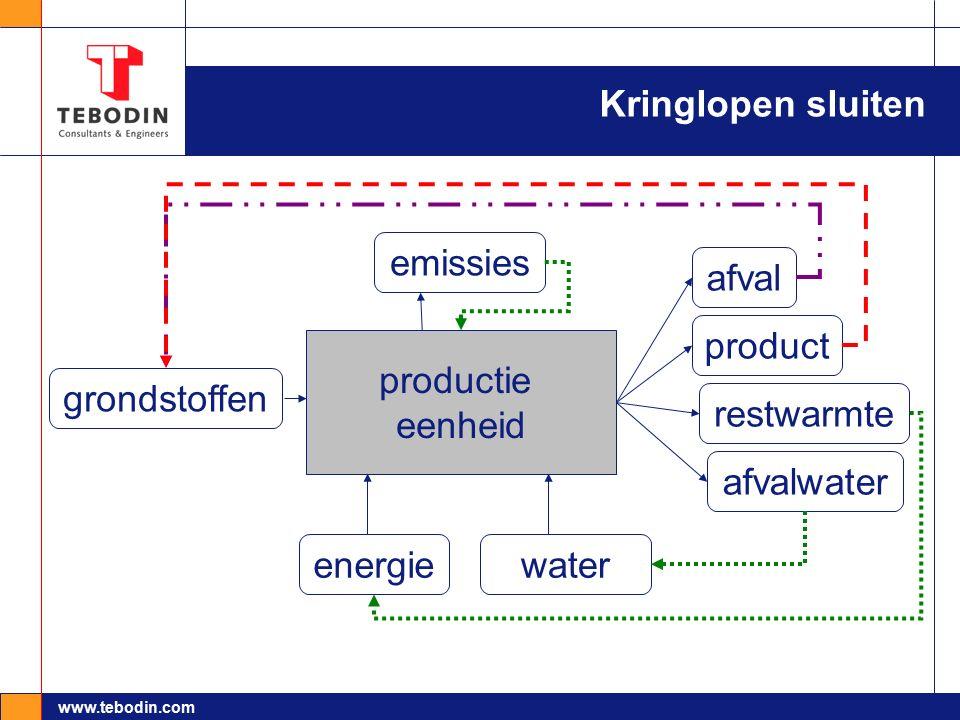 www.tebodin.com Kringlopen sluiten productie eenheid afvalwater product emissies energie grondstoffen water afval restwarmte