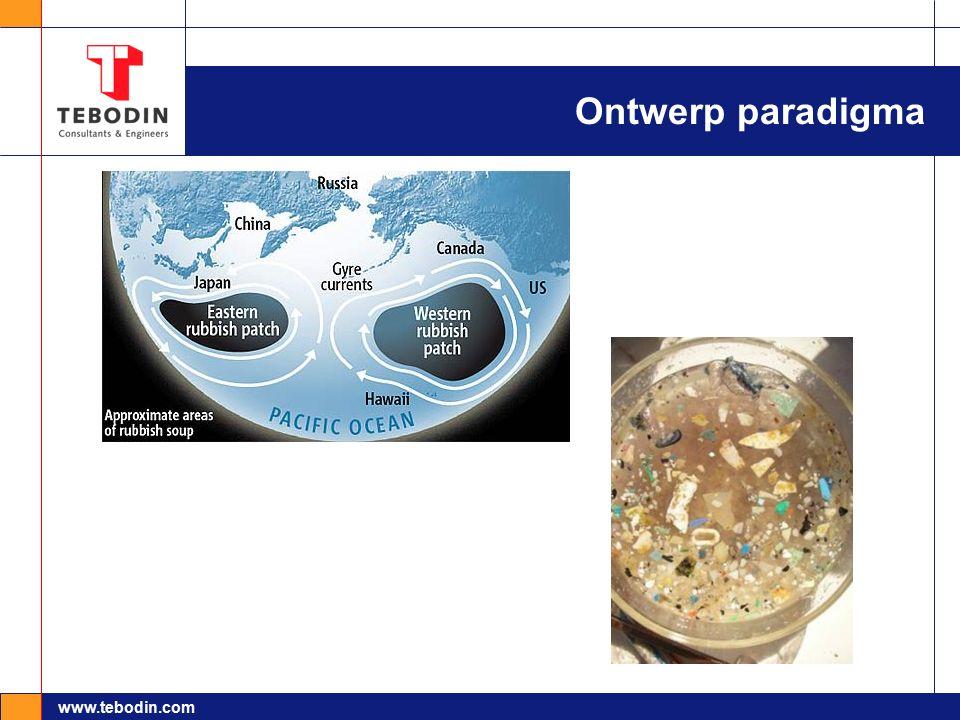 www.tebodin.com Ontwerp paradigma