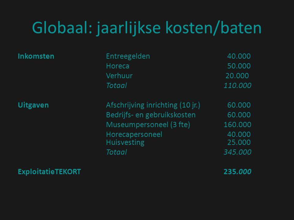 Globaal: jaarlijkse kosten/baten InkomstenEntreegelden 40.000 Horeca 50.000 Verhuur 20.000 Totaal110.000 UitgavenAfschrijving inrichting (10 jr.) 60.000 Bedrijfs- en gebruikskosten 60.000 Museumpersoneel (3 fte)160.000 Horecapersoneel 40.000 Huisvesting 25.000 Totaal345.000 ExploitatieTEKORT235.000