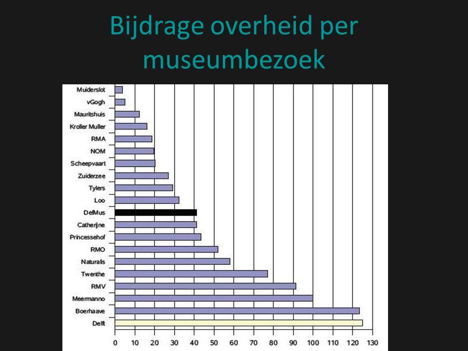 Bijdrage overheid per museumbezoek