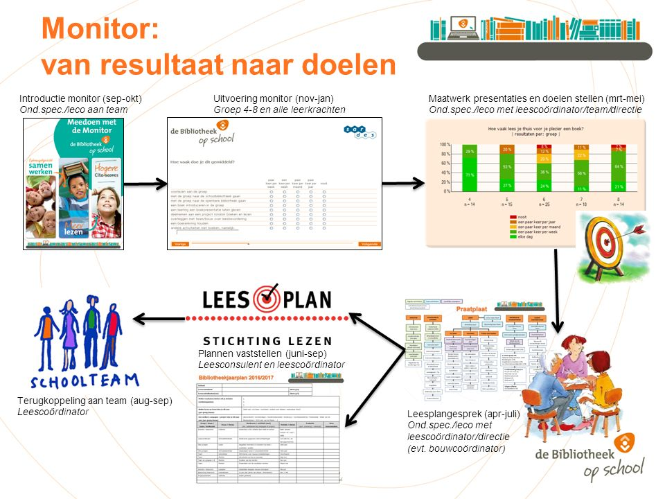 Monitor: van resultaat naar doelen Introductie monitor (sep-okt) Ond.spec./leco aan team Uitvoering monitor (nov-jan) Groep 4-8 en alle leerkrachten M