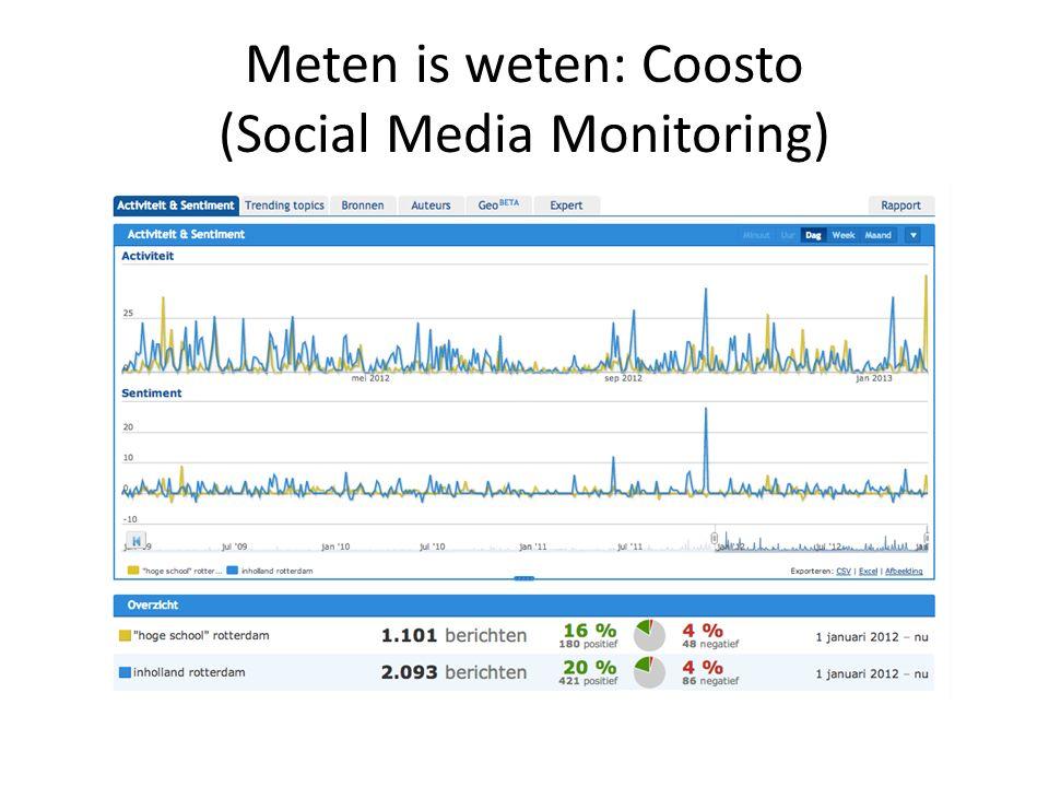 Meten is weten: Coosto (Social Media Monitoring)