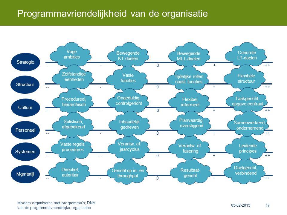 Programmavriendelijkheid van de organisatie 05-02-2015 Modern organiseren met programma's; DNA van de programmavriendelijke organisatie 17 ---+++0 ---+++0 ---+++0 ---+++0 ---+++0 ---+++0 Strategie Structuur Cultuur Personeel Systemen Mgmtstijl Directief, autoritair Doelgericht, verbindend Gericht op in- en throughput Resultaat- gericht Leidende principes Vaste regels, procedures Verantw.