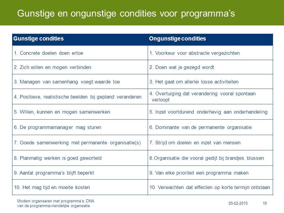 Gunstige en ongunstige condities voor programma's 05-02-2015 Modern organiseren met programma's; DNA van de programmavriendelijke organisatie 19 Gunstige conditiesOngunstige condities 1.
