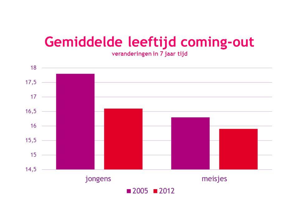 Gemiddelde leeftijd coming-out veranderingen in 7 jaar tijd
