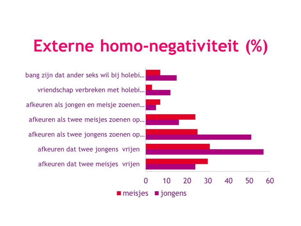 Externe homo-negativiteit (%)