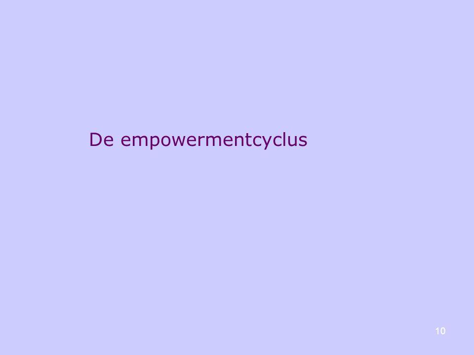 10 De empowermentcyclus