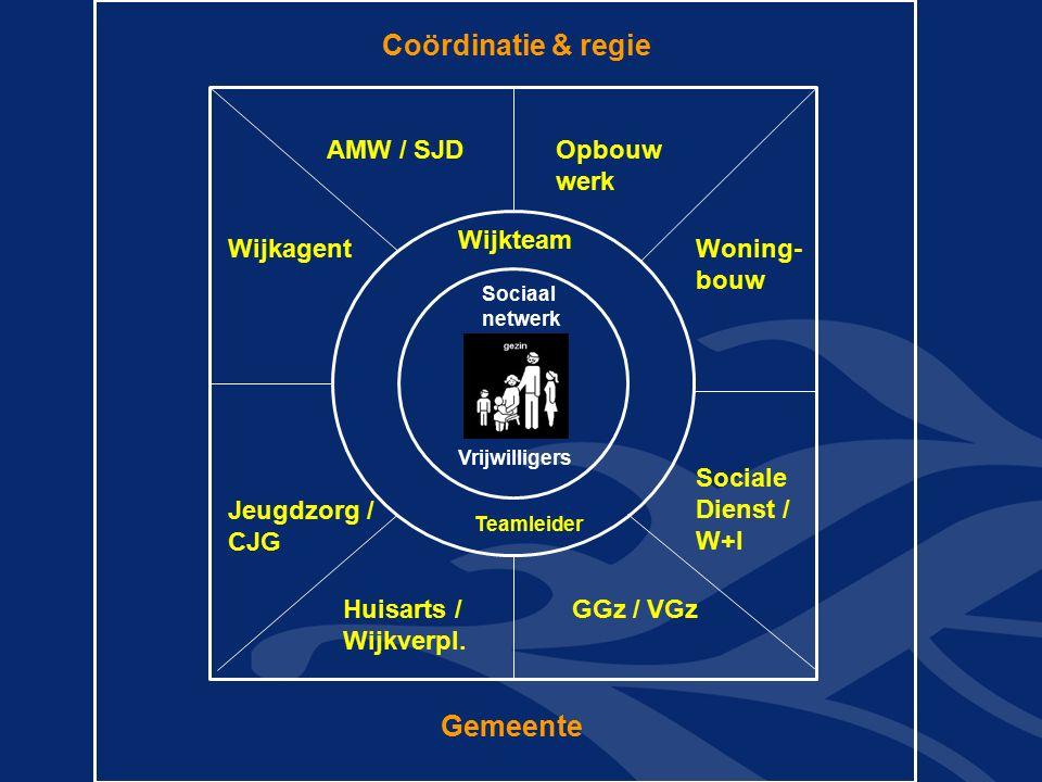 Coördinatie & regie AMW / SJD Wijkagent Opbouw werk Woning- bouw Jeugdzorg / CJG Sociale Dienst / W+I Huisarts / Wijkverpl. GGz / VGz Wijkteam Sociaal