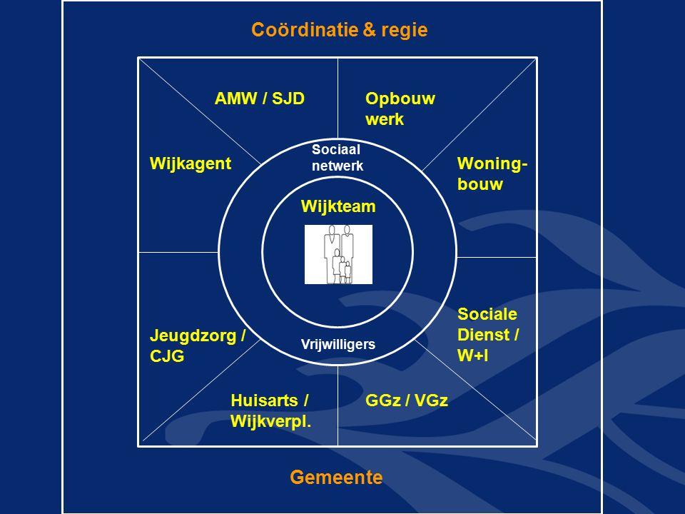 Coördinatie & regie AMW / SJD Wijkagent Opbouw werk Woning- bouw Sociale Dienst / W+I Huisarts / Wijkverpl. GGz / VGz Wijkteam Sociaal netwerk Vrijwil