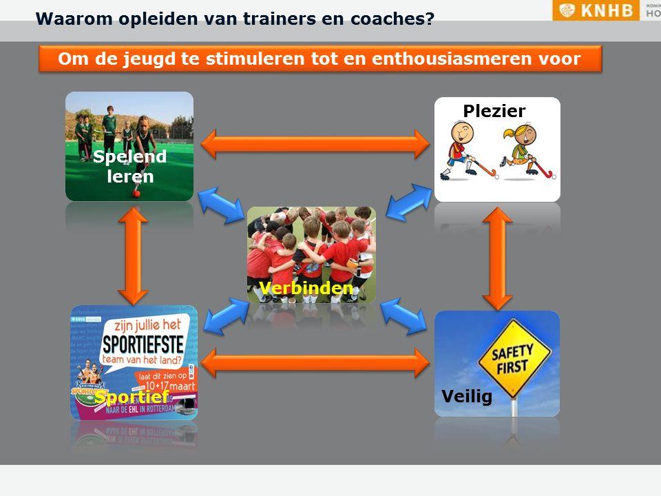 Spelend leren Veilig Plezier Sportief Verbinden Om de jeugd te stimuleren tot en enthousiasmeren voor Waarom opleiden van trainers en coaches