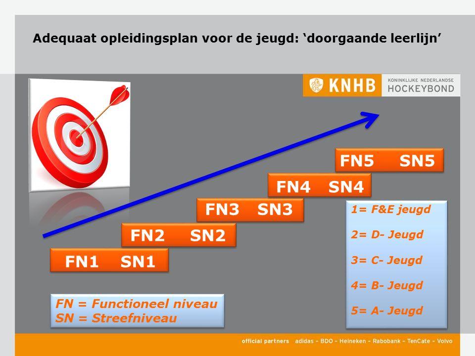Adequaat opleidingsplan voor de jeugd: 'doorgaande leerlijn' 1= F&E jeugd 2= D- Jeugd 3= C- Jeugd 4= B- Jeugd 5= A- Jeugd 1= F&E jeugd 2= D- Jeugd 3= C- Jeugd 4= B- Jeugd 5= A- Jeugd FN3 SN2 FN4SN4 FN5SN5 FN = Functioneel niveau SN = Streefniveau FN = Functioneel niveau SN = Streefniveau SN3 FN1SN1 FN2