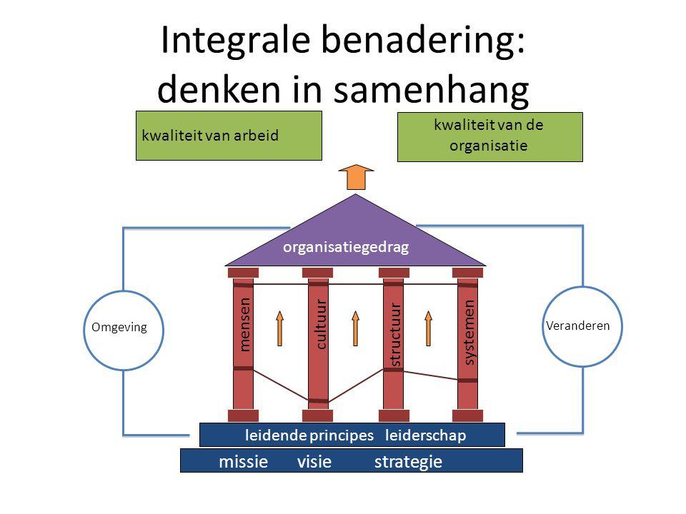 Integrale benadering: denken in samenhang mensen cultuur structuur systemen Ontwerpen & ontwikkelen leidende principes leiderschap missie visie strategie organisatiegedrag kwaliteit van arbeid kwaliteit van de organisatie Omgeving Veranderen