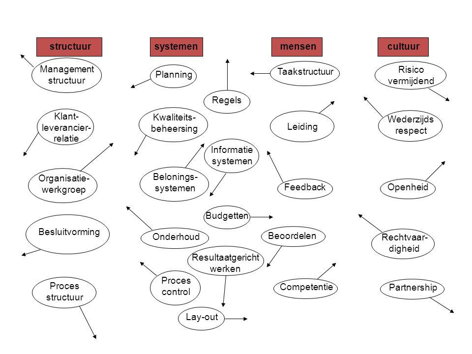 structuursystemenmensencultuur Proces structuur Klant- leverancier- relatie Management structuur Organisatie- werkgroep PlanningRegelsBudgetten Kwaliteits- beheersing Belonings- systemen Onderhoud Proces control Lay-out Informatie systemen Taakstructuur Leiding Risico vermijdend Wederzijds respect OpenheidPartnershipFeedbackCompetentie Besluitvorming Resultaatgericht werken Rechtvaar- digheid Beoordelen