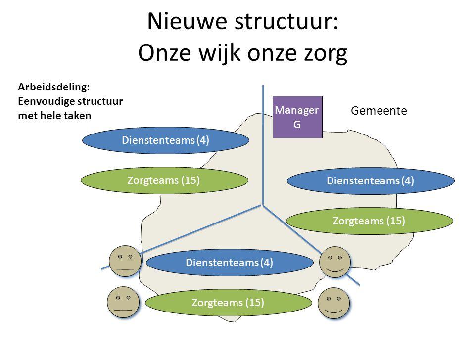 Nieuwe structuur: Onze wijk onze zorg Gemeente Dienstenteams (4) Zorgteams (15) Dienstenteams (4) Zorgteams (15) Dienstenteams (4) Zorgteams (15) Manager G Arbeidsdeling: Eenvoudige structuur met hele taken