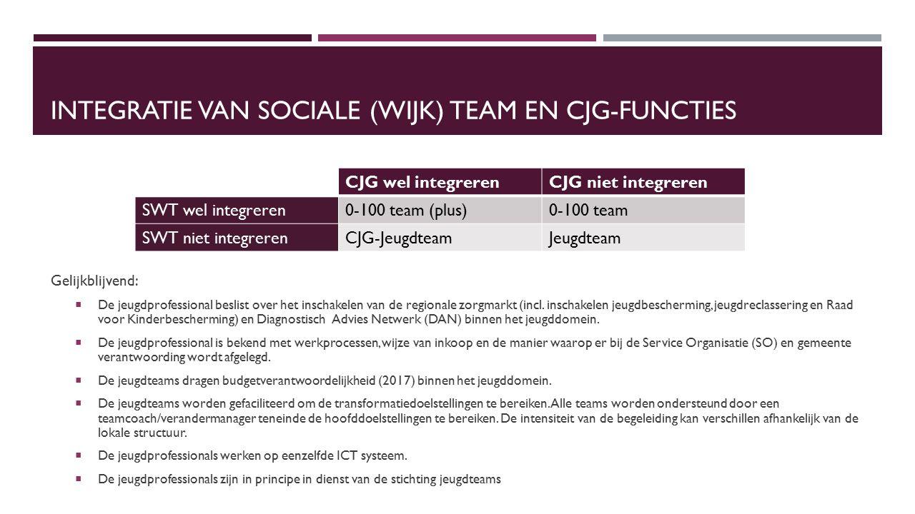 INTEGRATIE VAN SOCIALE (WIJK) TEAM EN CJG-FUNCTIES CJG wel integrerenCJG niet integreren SWT wel integreren0-100 team (plus)0-100 team SWT niet integrerenCJG-JeugdteamJeugdteam Gelijkblijvend:  De jeugdprofessional beslist over het inschakelen van de regionale zorgmarkt (incl.