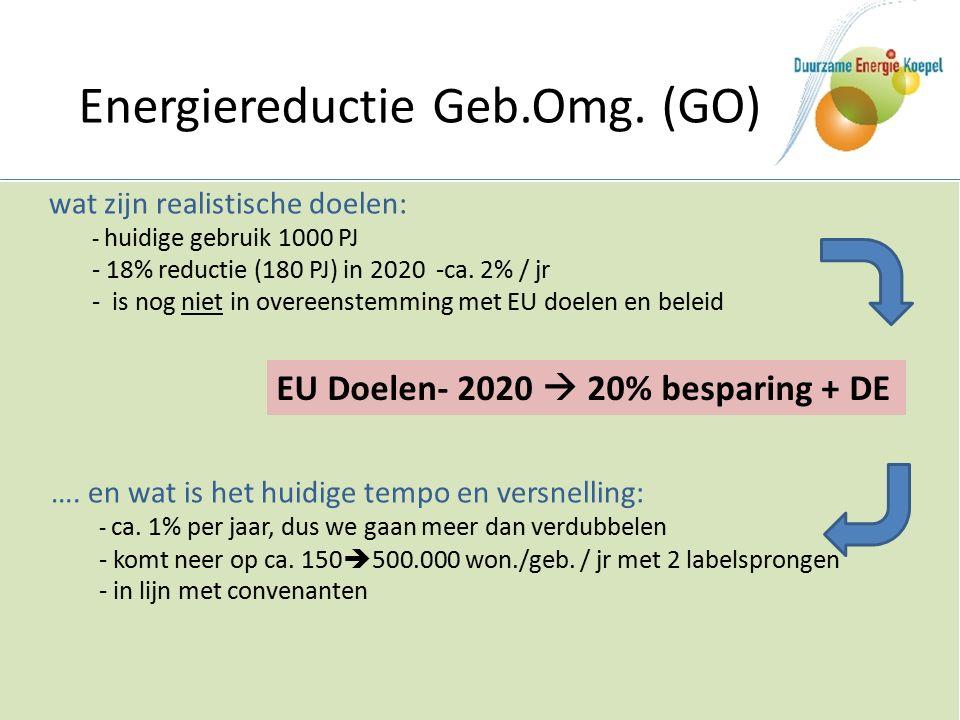 Energiereductie Geb.Omg. (GO) EU Doelen- 2020  20% besparing + DE ….