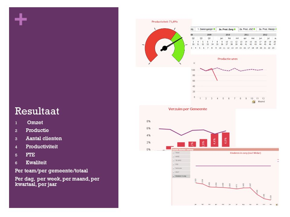 + Resultaat 1 Omzet 2 Productie 3 Aantal clienten 4 Productiviteit 5 FTE 6 Kwaliteit Per team/per gemeente/totaal Per dag, per week, per maand, per kwartaal, per jaar