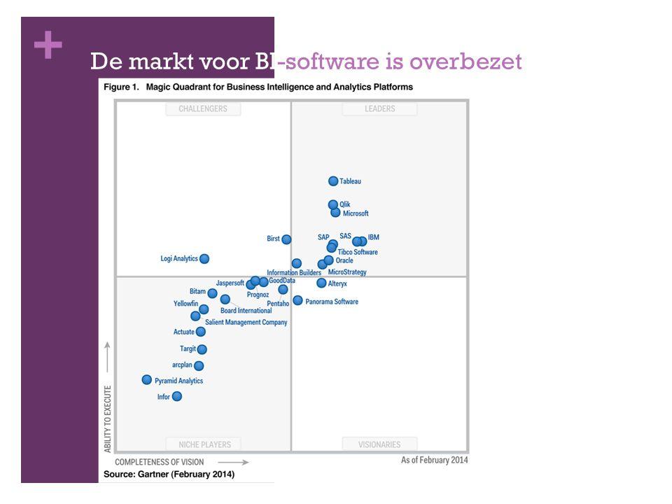 + De markt voor BI-software is overbezet