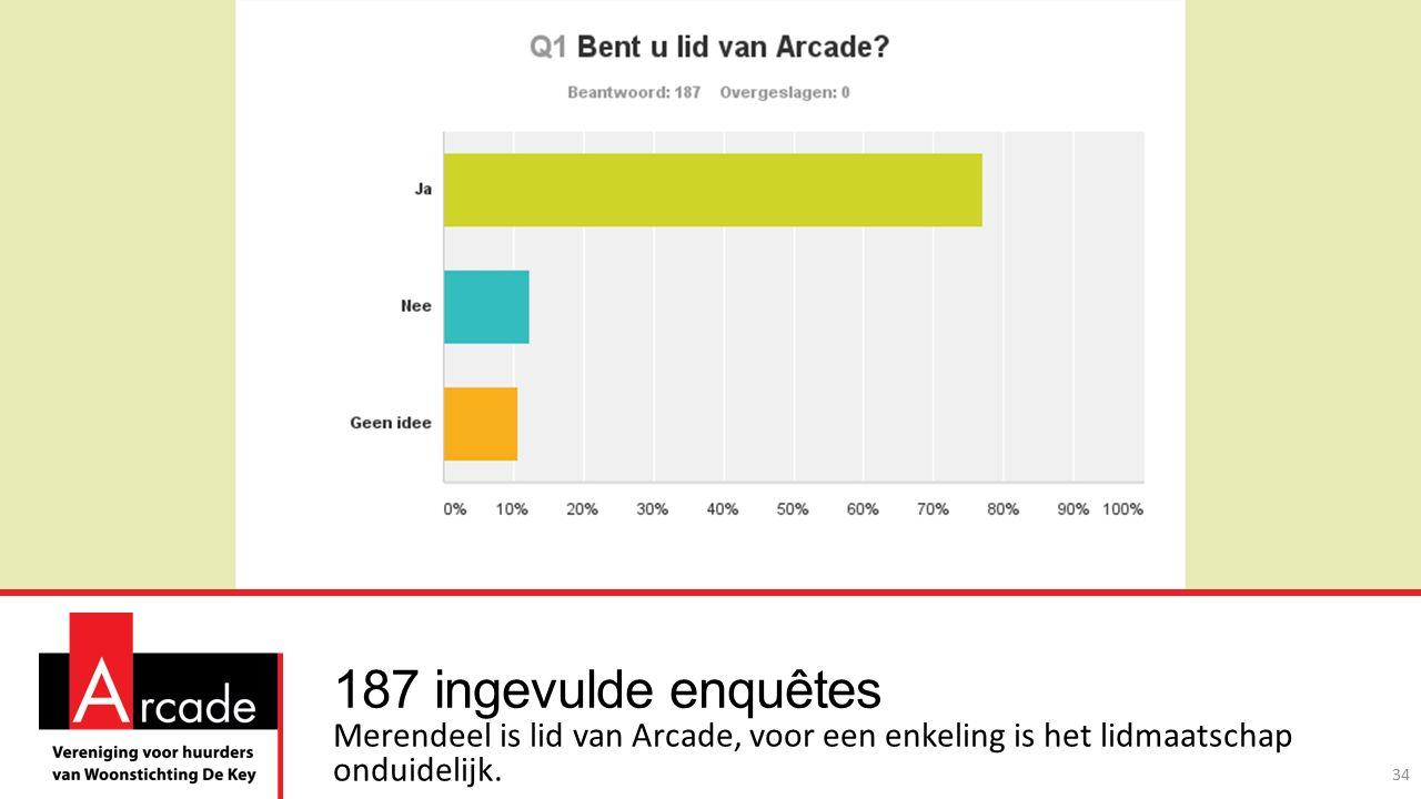 187 ingevulde enquêtes Merendeel is lid van Arcade, voor een enkeling is het lidmaatschap onduidelijk.
