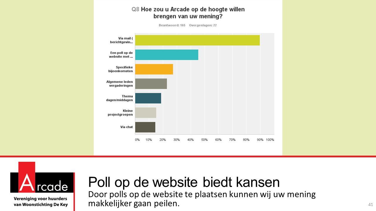 Poll op de website biedt kansen Door polls op de website te plaatsen kunnen wij uw mening makkelijker gaan peilen.